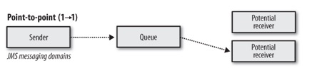 Point to Point Messaging Model Architecture